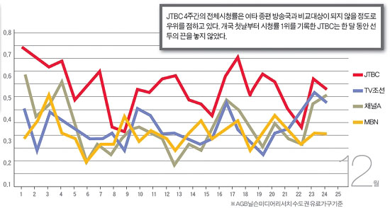 Ratings Comparison between JTBC, TV Chosun, Channel A and MBN